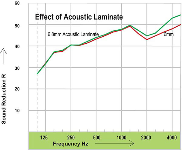 akustik_lamina_cam_ses_yalitim_degeri